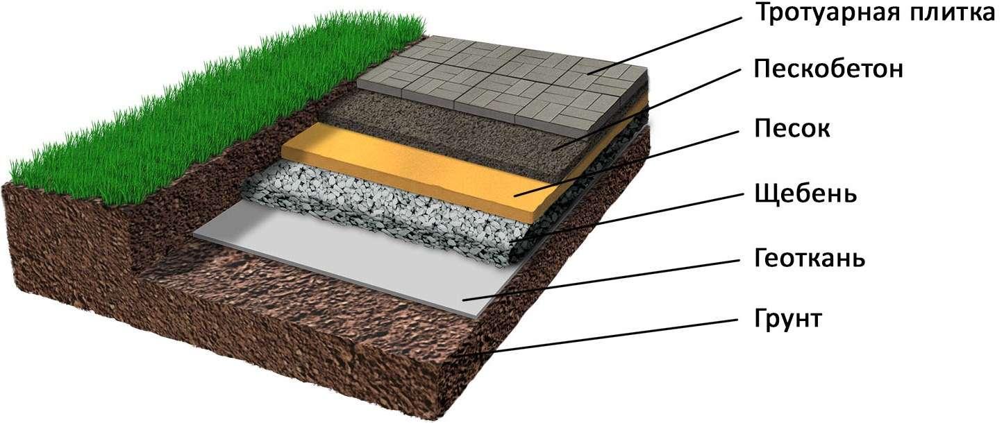 геотекстиль между песком и щебнем